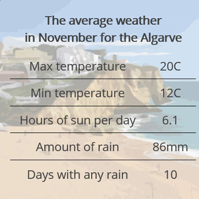 algarve weather november